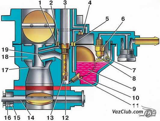 Y Como | карбюраторы ВАЗ 2101-